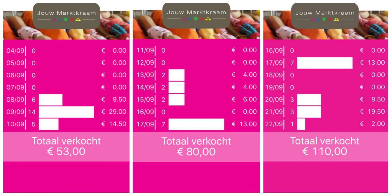 jouw marktkraam  update verkoop a kraam bijhouden